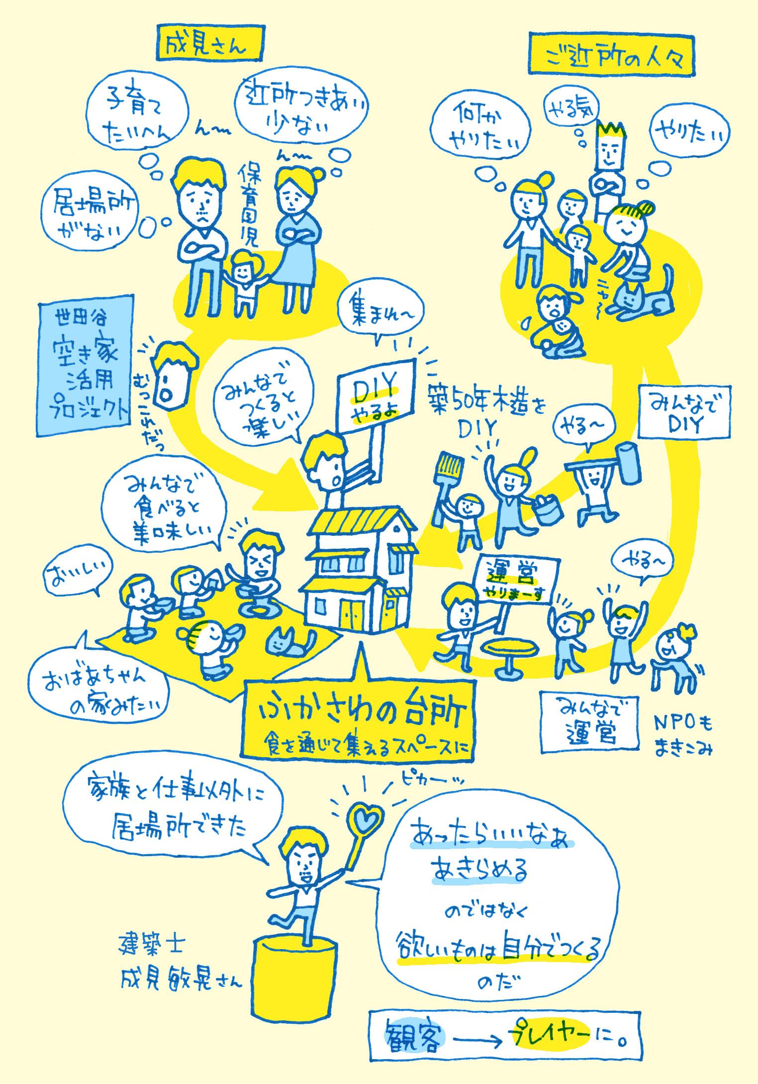 Illustrize_FukasawaKitchen
